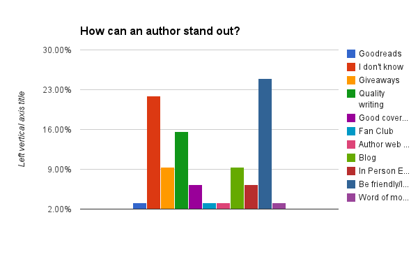 How can an author stand out?